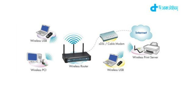 speed of Wi-fai