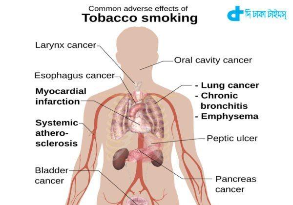 disease linked & smoking
